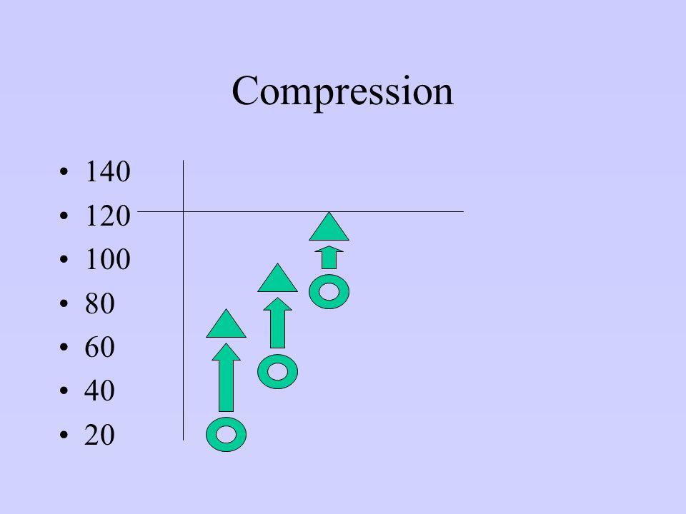 Compression 140 120 100 80 60 40 20