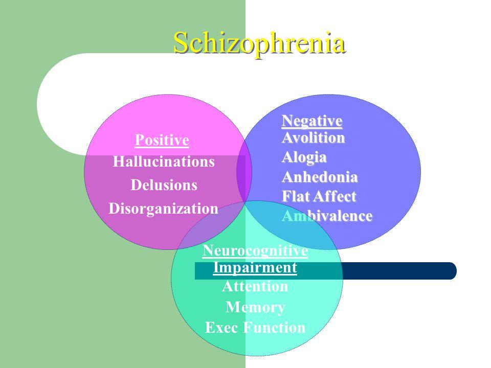 Schizophrenia Negative Avolition Alogia Positive Anhedonia