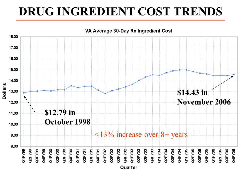 DRUG INGREDIENT COST TRENDS