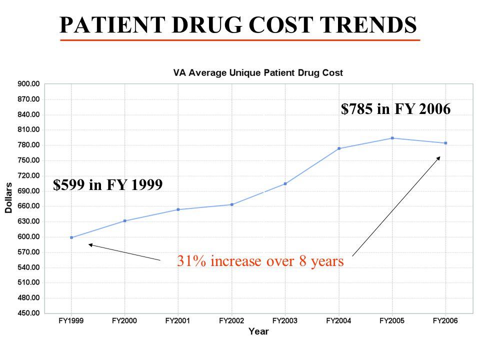 PATIENT DRUG COST TRENDS