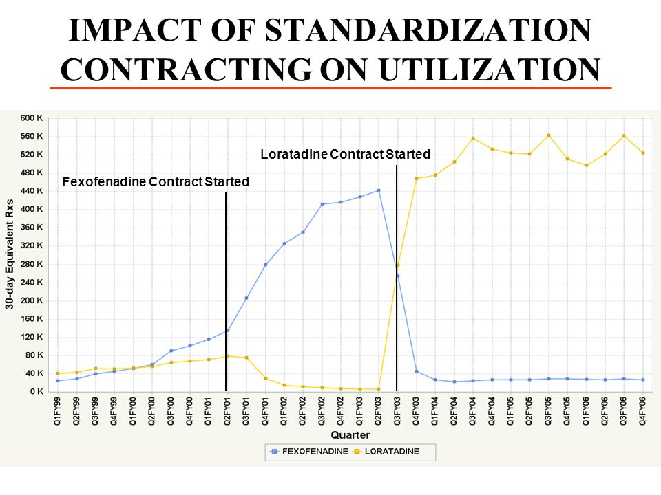 IMPACT OF STANDARDIZATION CONTRACTING ON UTILIZATION
