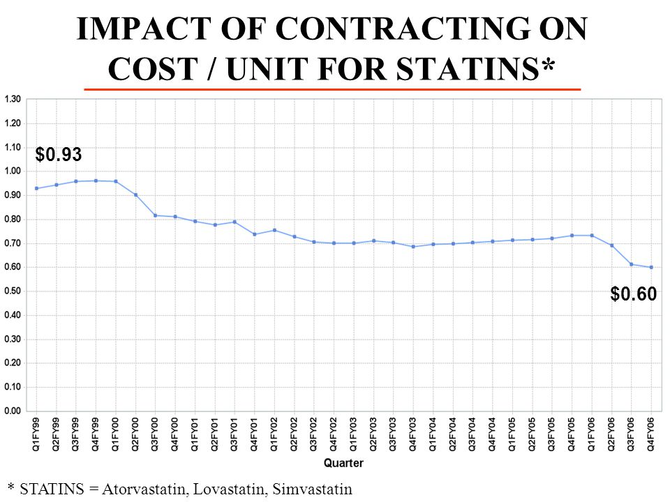 IMPACT OF CONTRACTING ON COST / UNIT FOR STATINS*