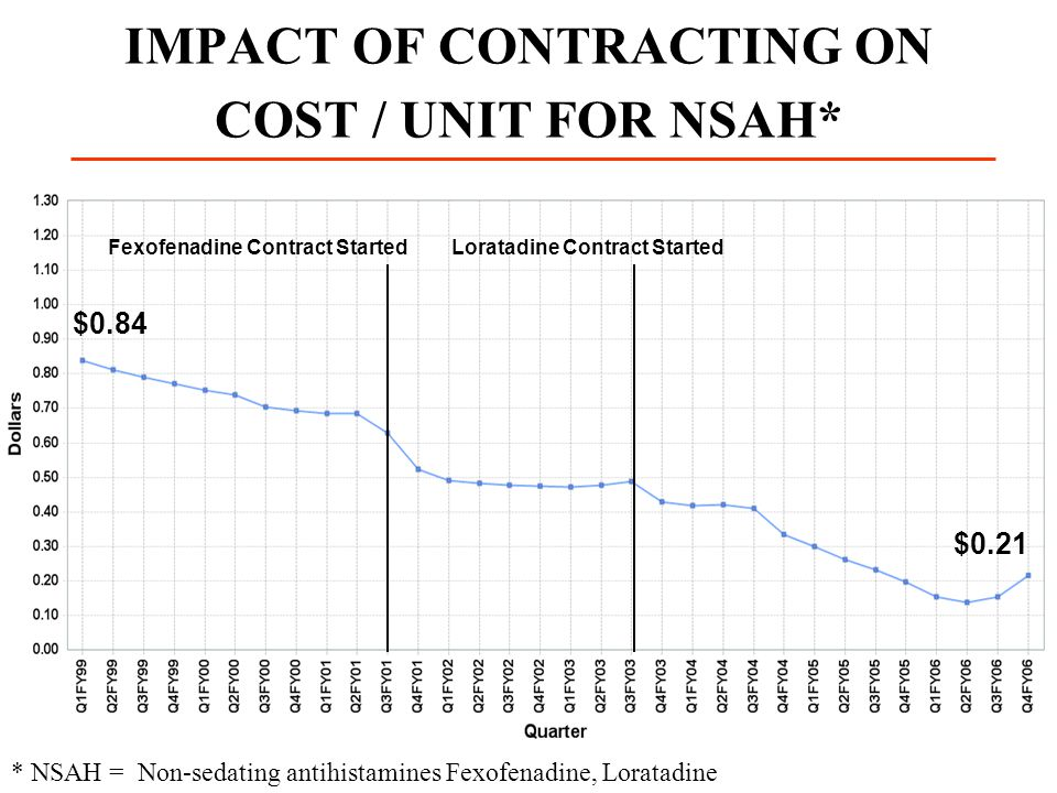 IMPACT OF CONTRACTING ON COST / UNIT FOR NSAH*