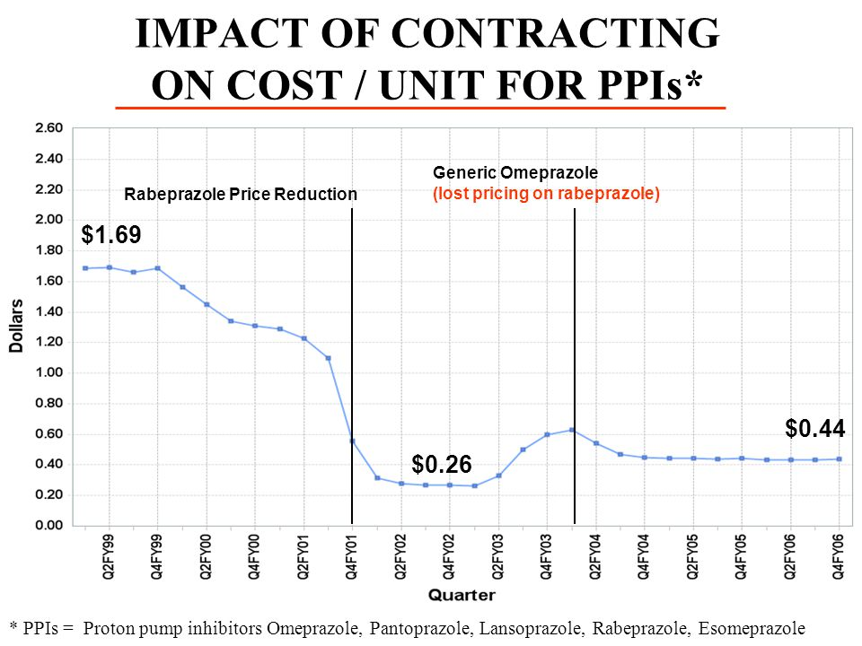 IMPACT OF CONTRACTING ON COST / UNIT FOR PPIs*