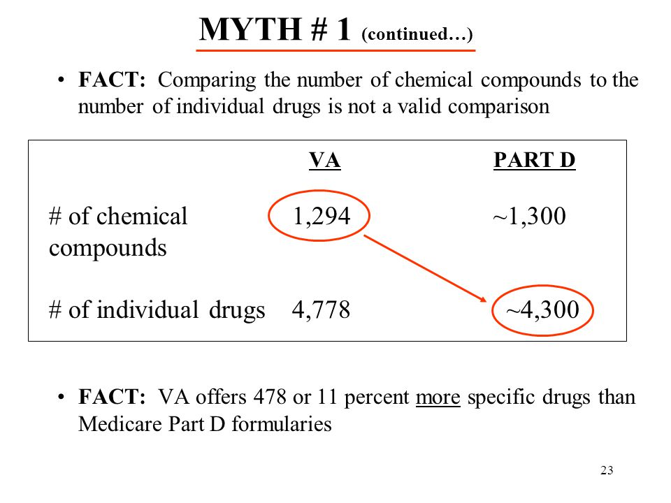 MYTH # 1 (continued…) # of chemical 1,294 ~1,300 compounds