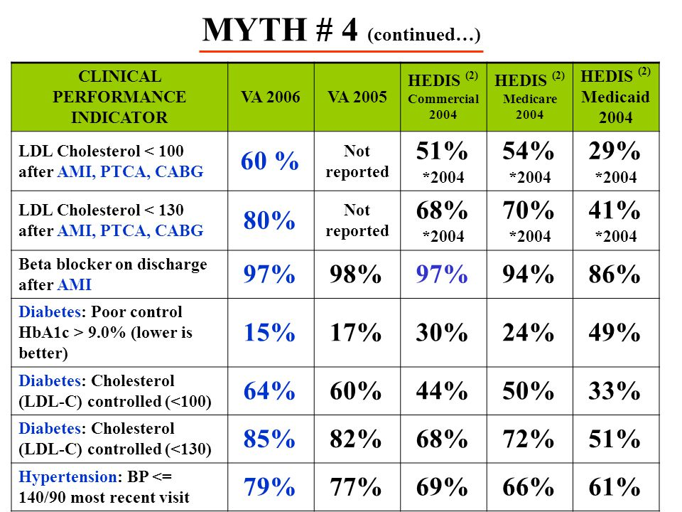CLINICAL PERFORMANCE INDICATOR