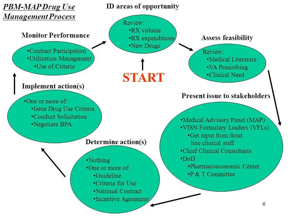 ID areas of opportunity Present issue to stakeholders