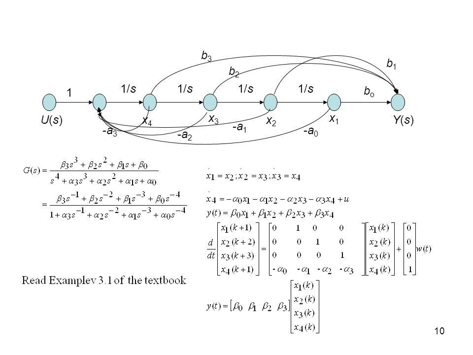 b3 b1 b2 1/s 1/s 1/s 1/s 1 bo U(s) x4 x3 x2 x1 Y(s) -a1 -a3 -a0 -a2