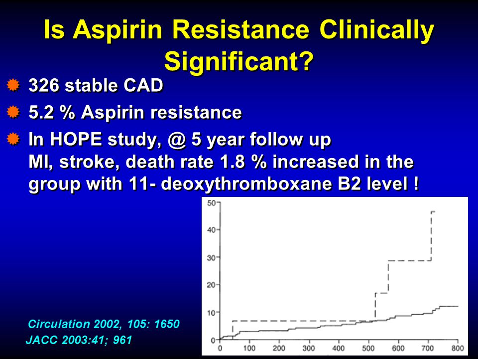 Is Aspirin Resistance Clinically Significant