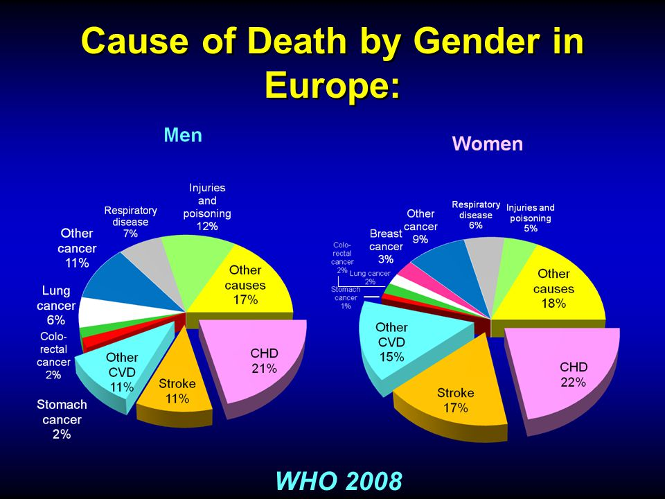 Cause of Death by Gender in Europe: