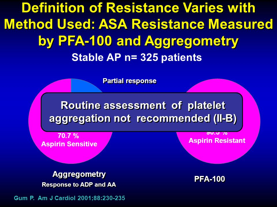 Routine assessment of platelet aggregation not recommended (II-B)
