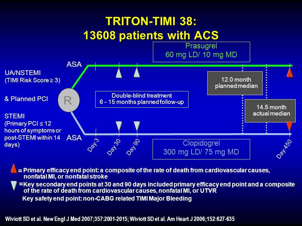 TRITON-TIMI 38: 13608 patients with ACS