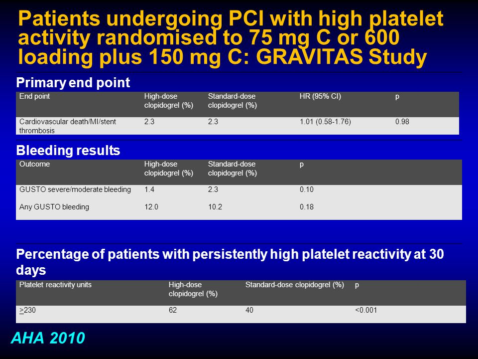 Patients undergoing PCI with high platelet activity randomised to 75 mg C or 600 loading plus 150 mg C: GRAVITAS Study