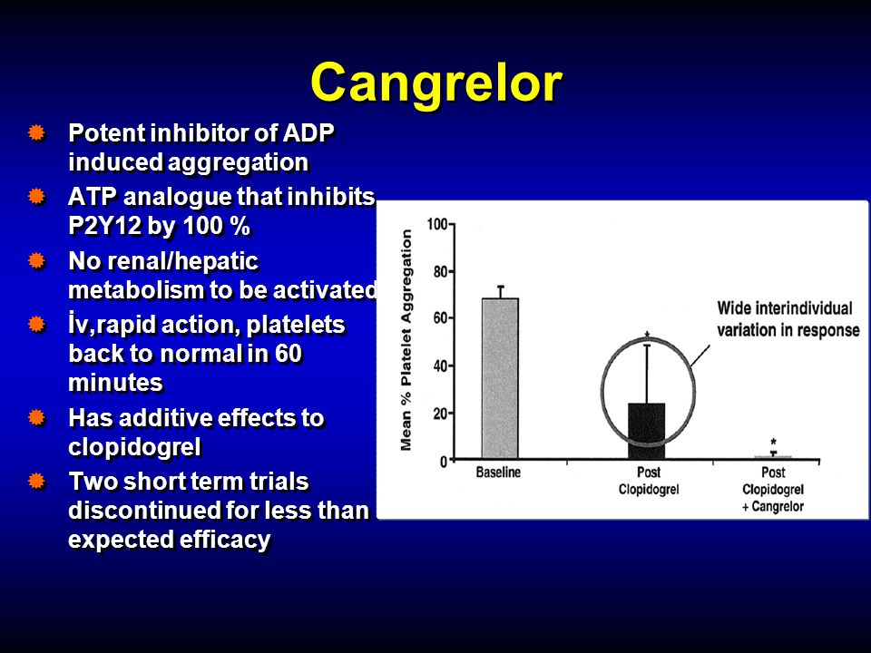 Cangrelor Potent inhibitor of ADP induced aggregation
