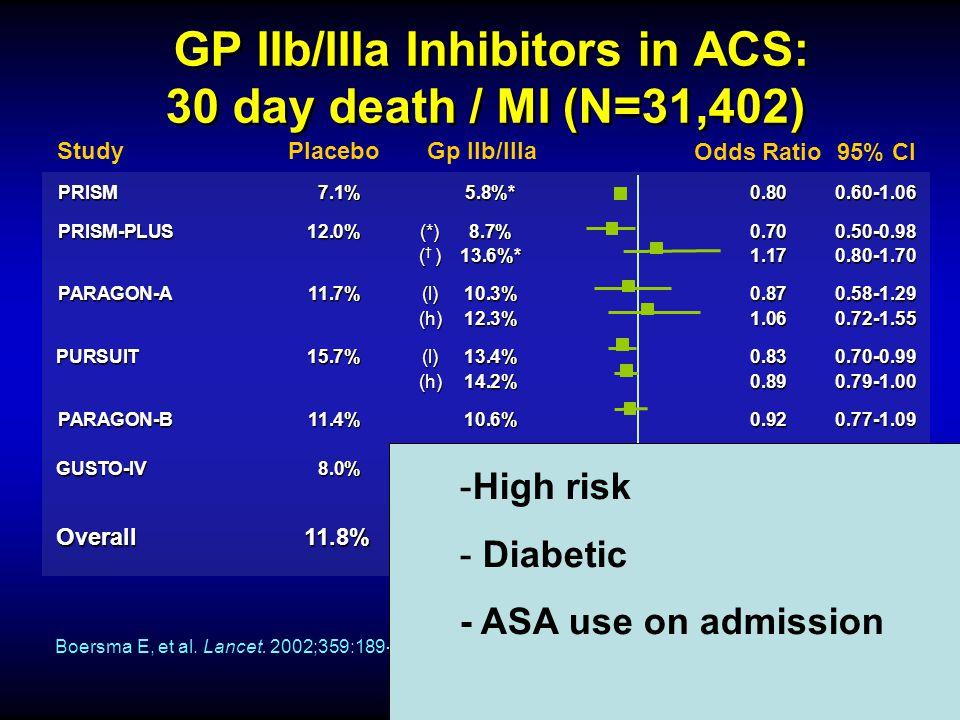 GP IIb/IIIa Inhibitors in ACS: 30 day death / MI (N=31,402)
