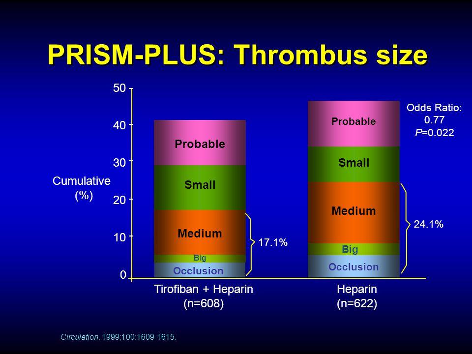 PRISM-PLUS: Thrombus size