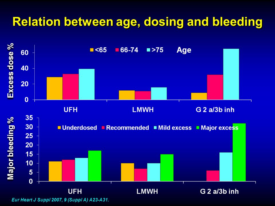 Relation between age, dosing and bleeding