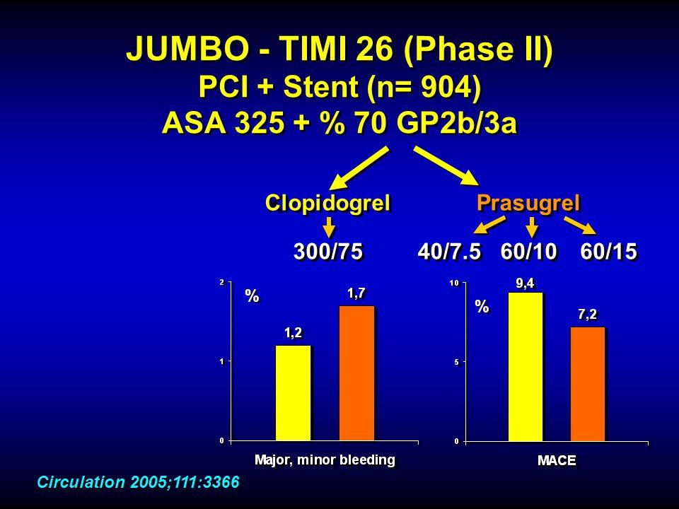 JUMBO - TIMI 26 (Phase II) PCI + Stent (n= 904) ASA 325 + % 70 GP2b/3a