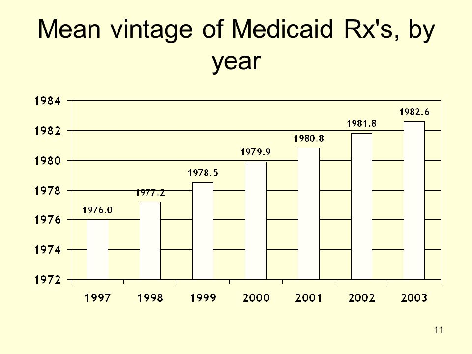 Mean vintage of Medicaid Rx s, by year