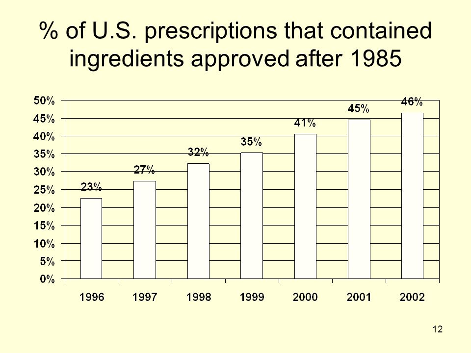 % of U.S. prescriptions that contained ingredients approved after 1985