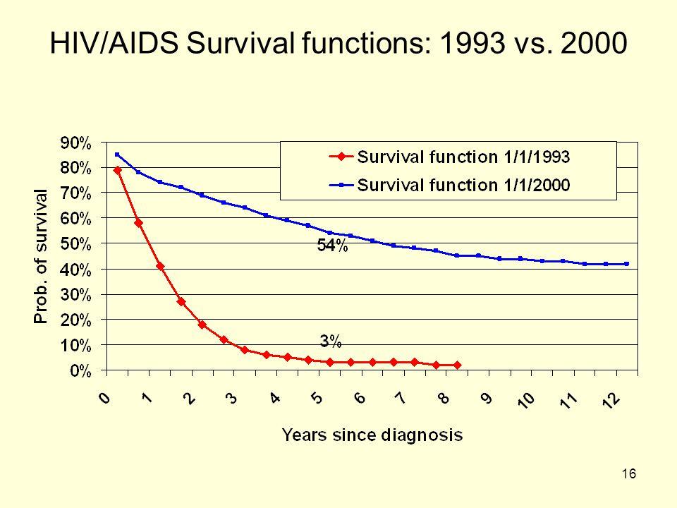 HIV/AIDS Survival functions: 1993 vs. 2000