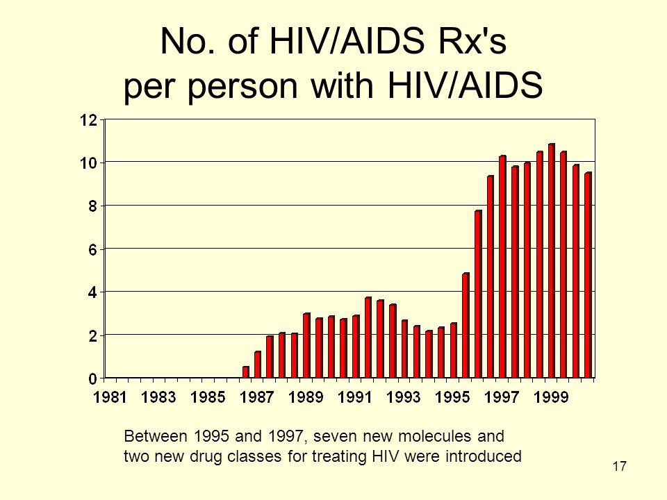 No. of HIV/AIDS Rx s per person with HIV/AIDS