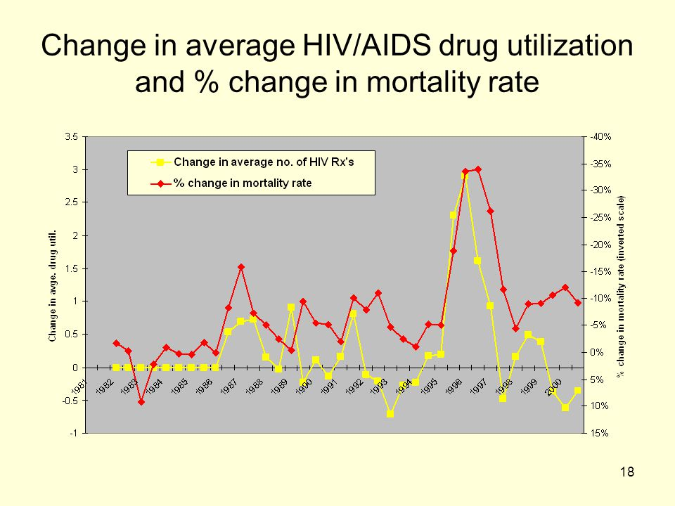 Change in average HIV/AIDS drug utilization and % change in mortality rate