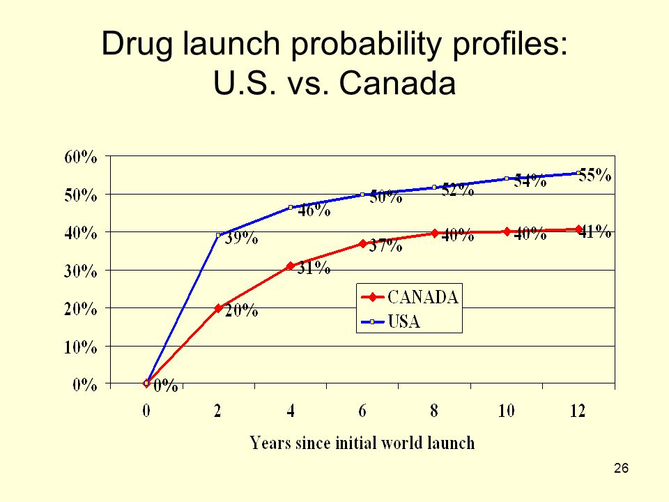 Drug launch probability profiles: U.S. vs. Canada
