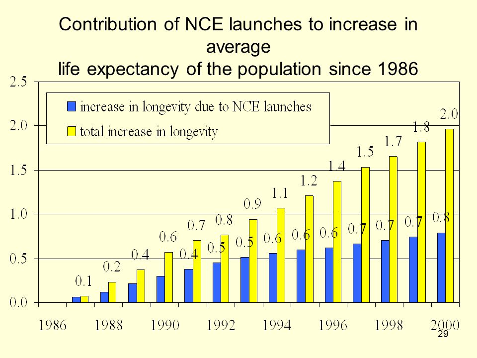 Contribution of NCE launches to increase in average life expectancy of the population since 1986