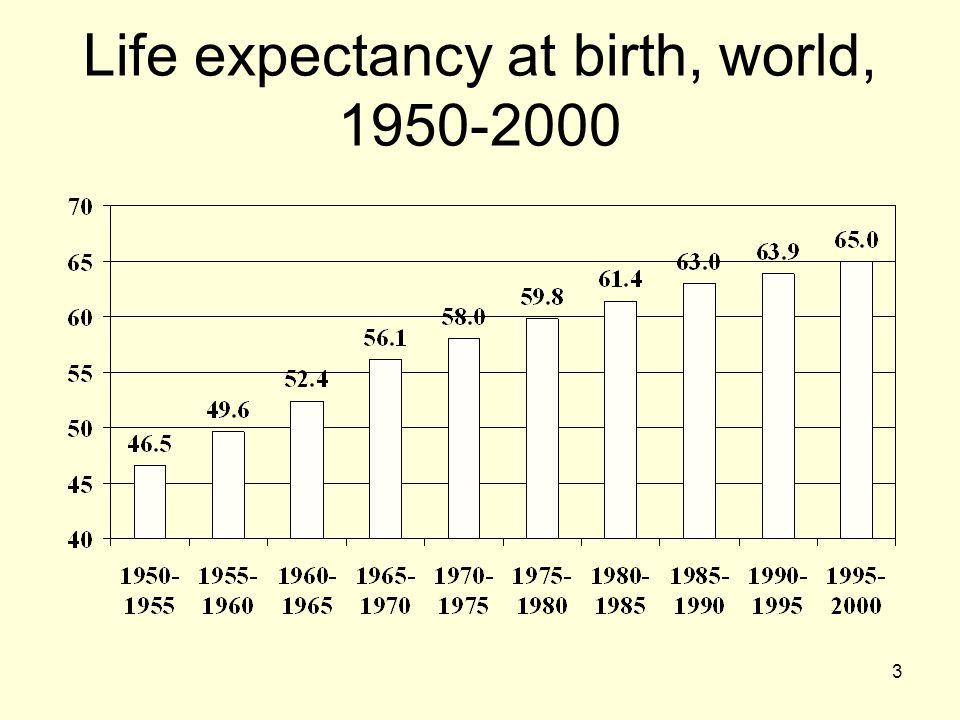 Life expectancy at birth, world, 1950-2000