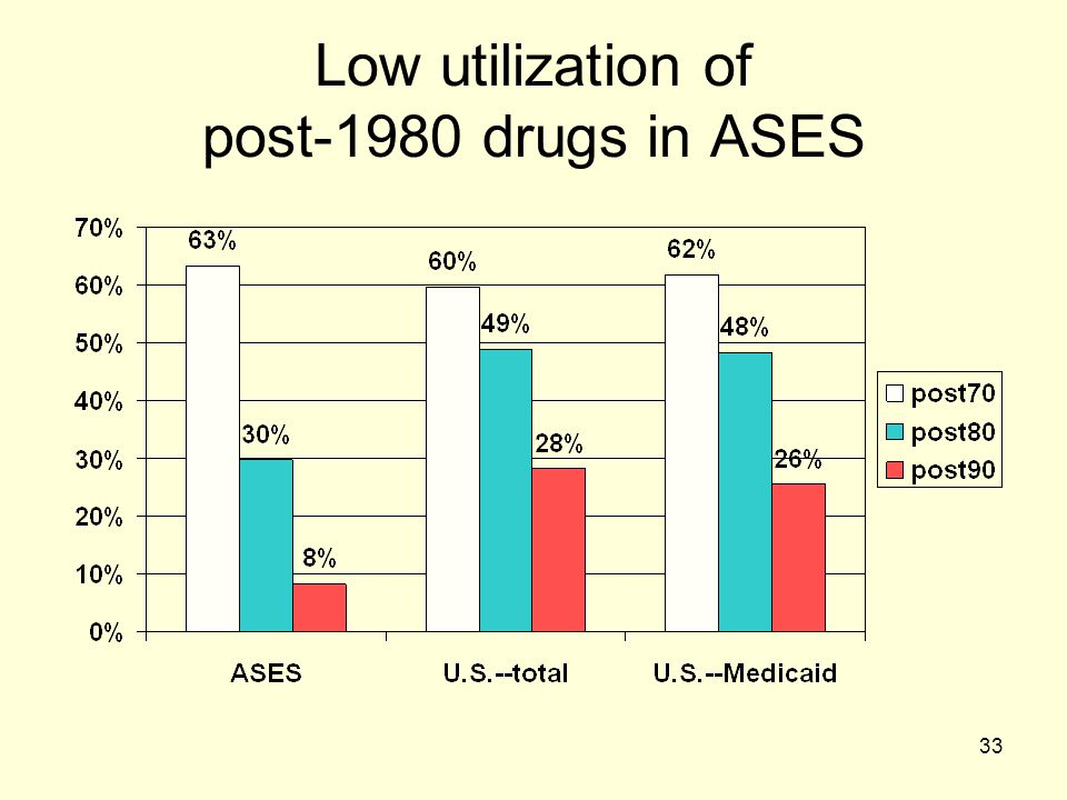 Low utilization of post-1980 drugs in ASES