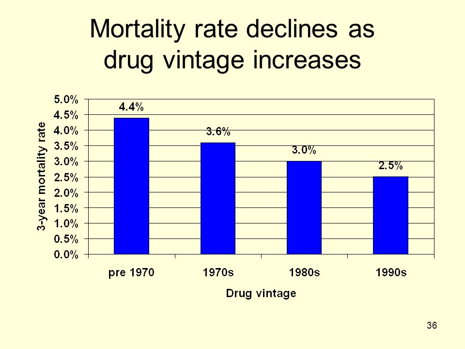 Mortality rate declines as drug vintage increases