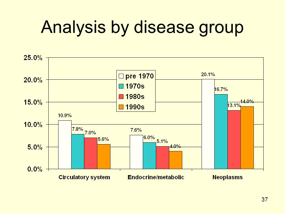 Analysis by disease group