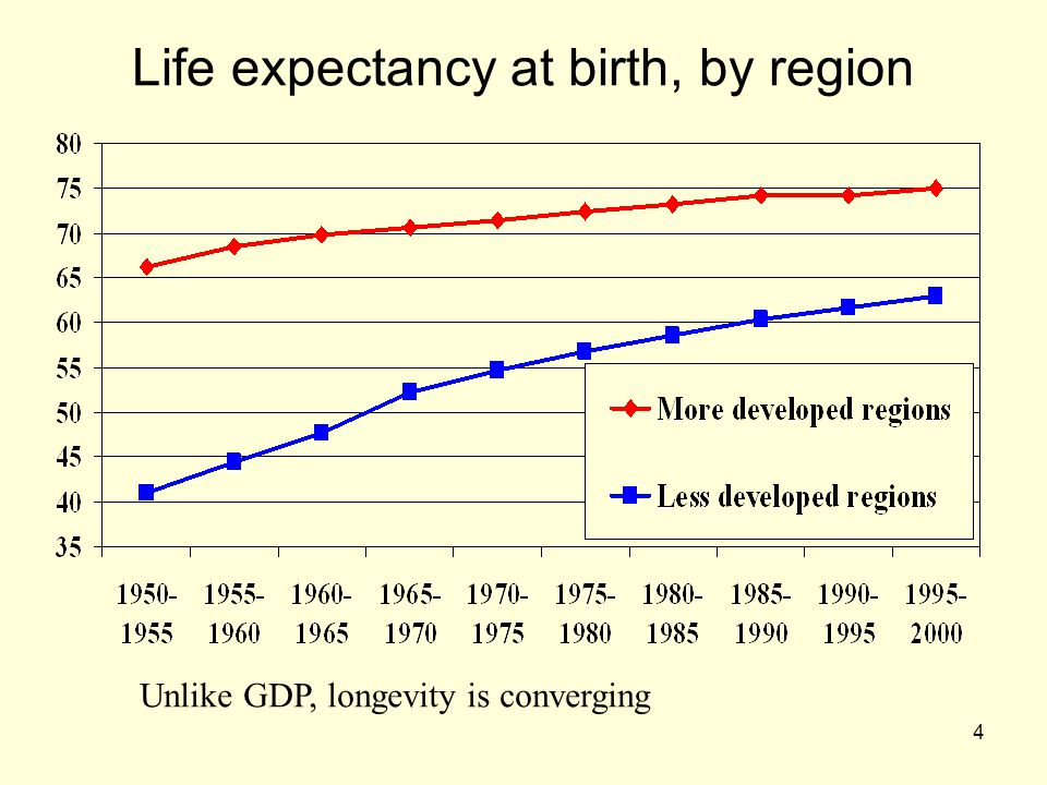 Life expectancy at birth, by region