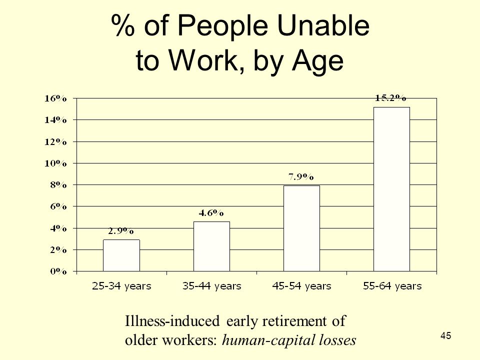 % of People Unable to Work, by Age