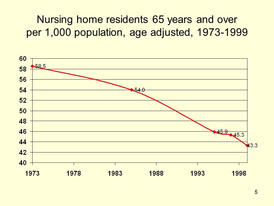 Nursing home residents 65 years and over per 1,000 population, age adjusted, 1973-1999