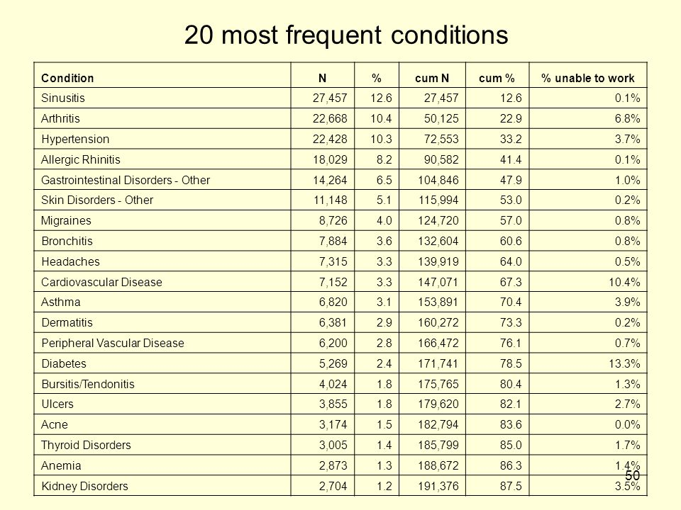 20 most frequent conditions