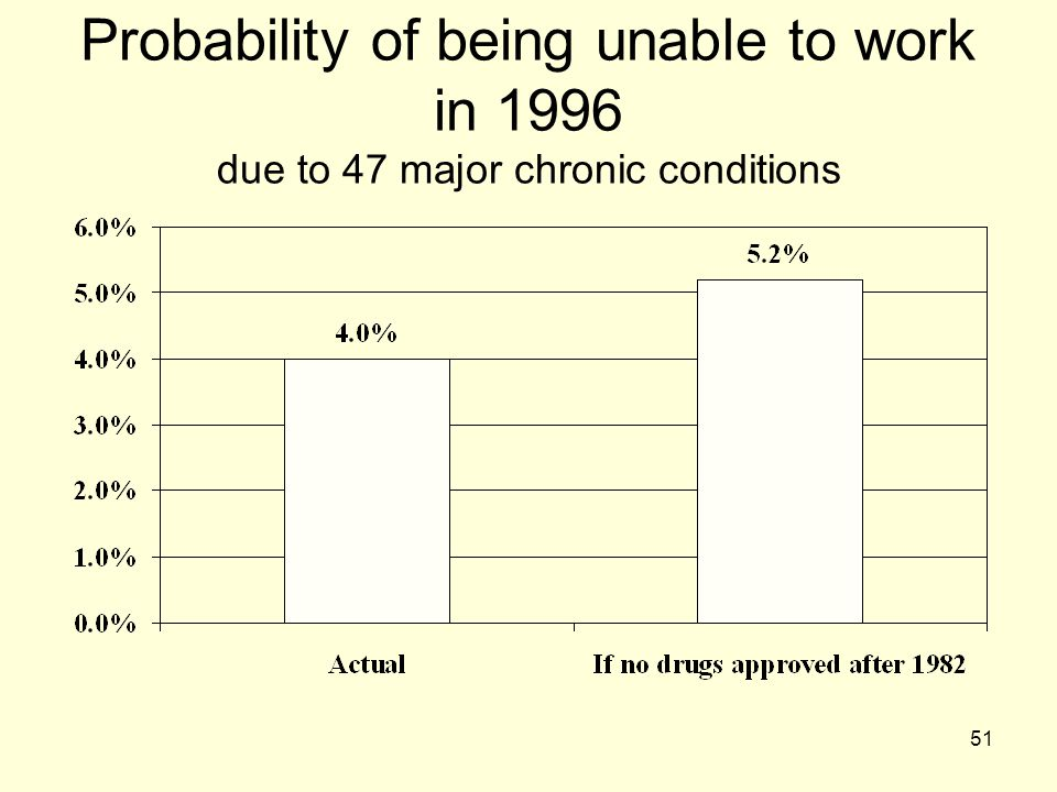 Probability of being unable to work in 1996 due to 47 major chronic conditions