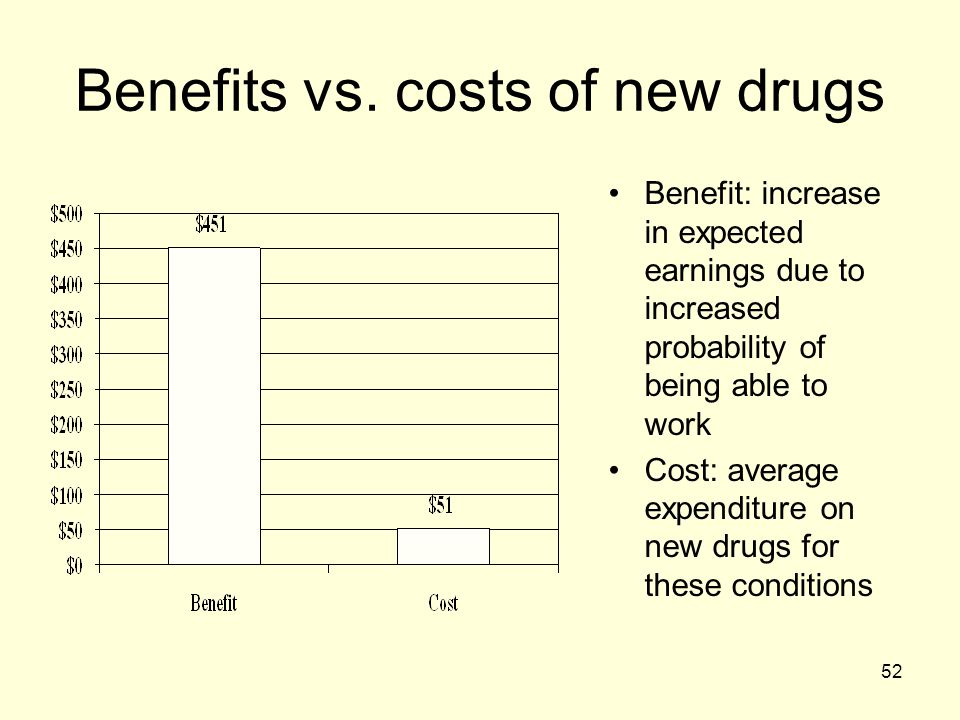 Benefits vs. costs of new drugs