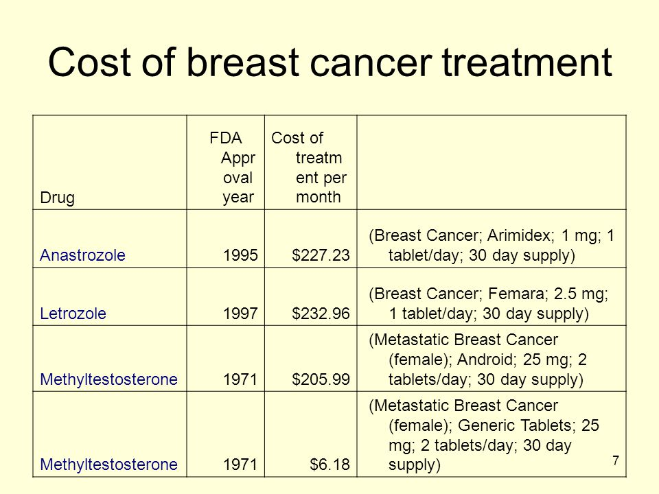 Cost of breast cancer treatment