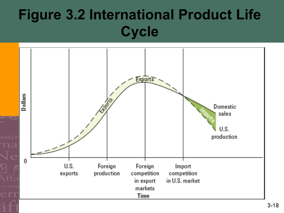 Figure 3.2 International Product Life Cycle