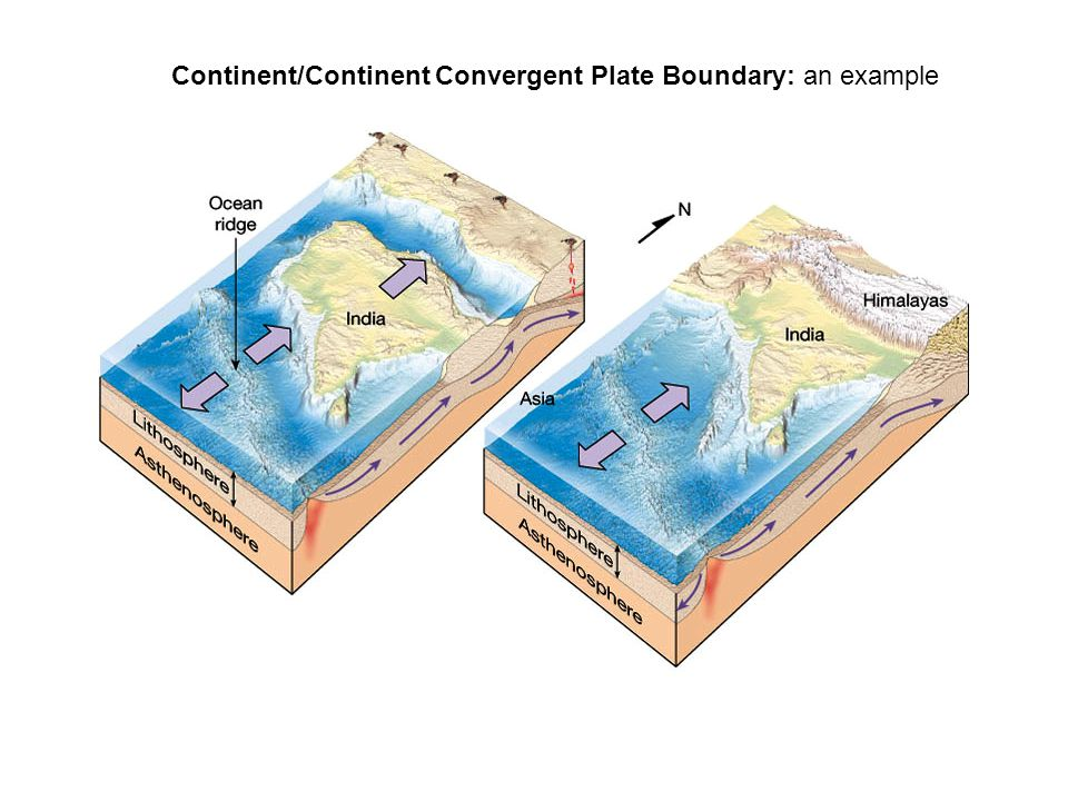 Continent/Continent Convergent Plate Boundary: an example