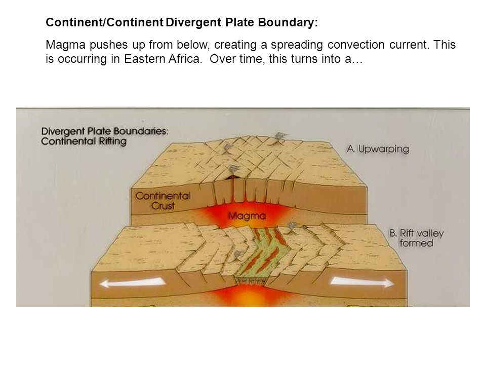 Continent/Continent Divergent Plate Boundary: