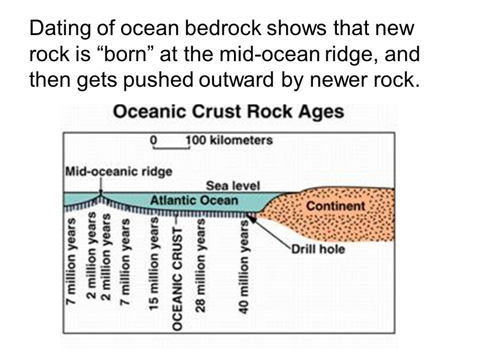 Dating of ocean bedrock shows that new rock is born at the mid-ocean ridge, and then gets pushed outward by newer rock.