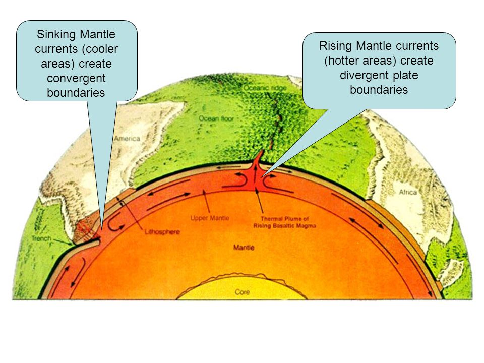 Sinking Mantle currents (cooler areas) create convergent boundaries