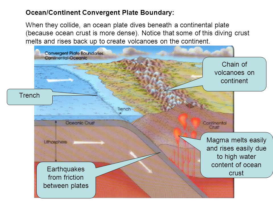 Ocean/Continent Convergent Plate Boundary:
