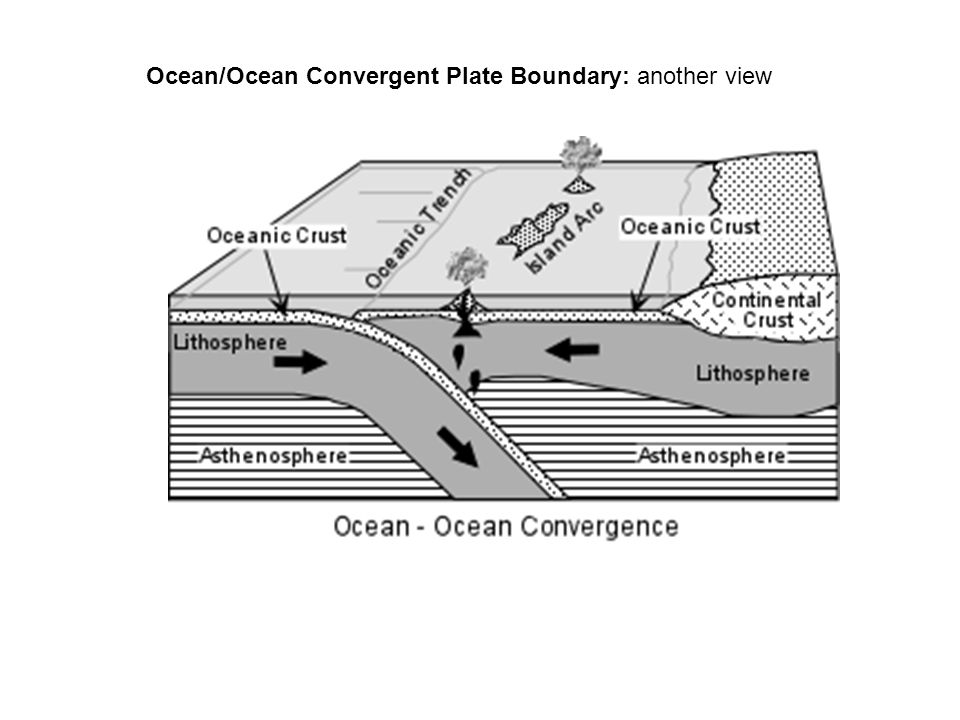 Ocean/Ocean Convergent Plate Boundary: another view