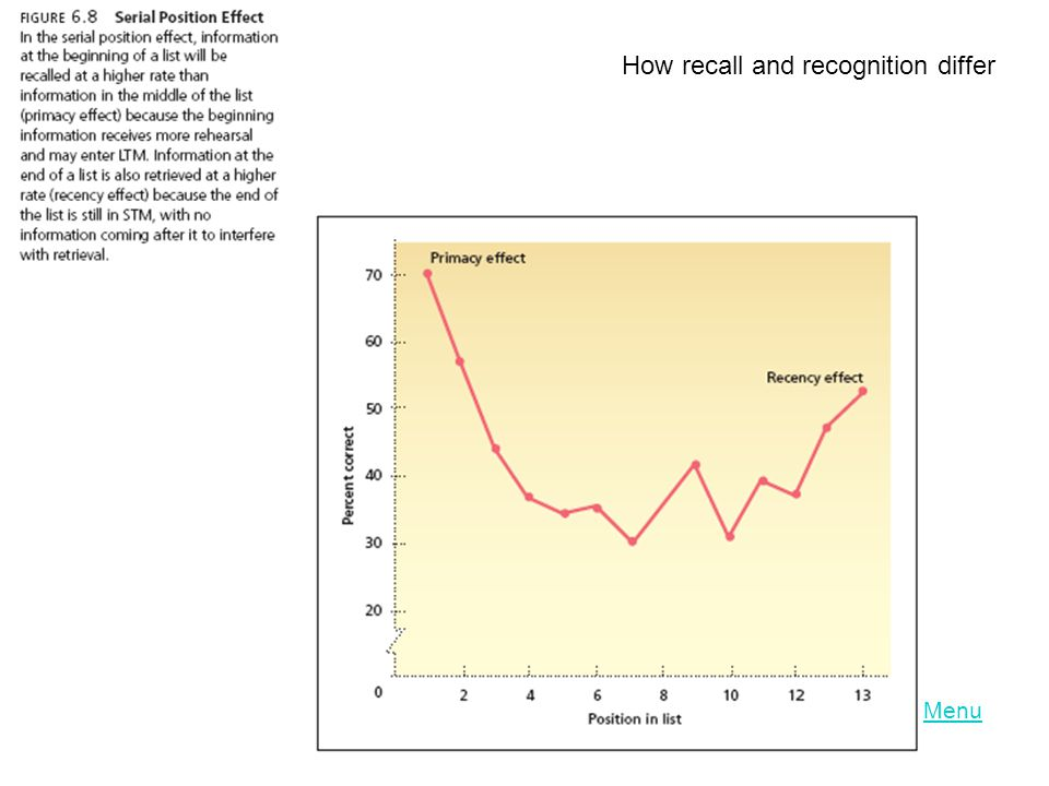 How recall and recognition differ