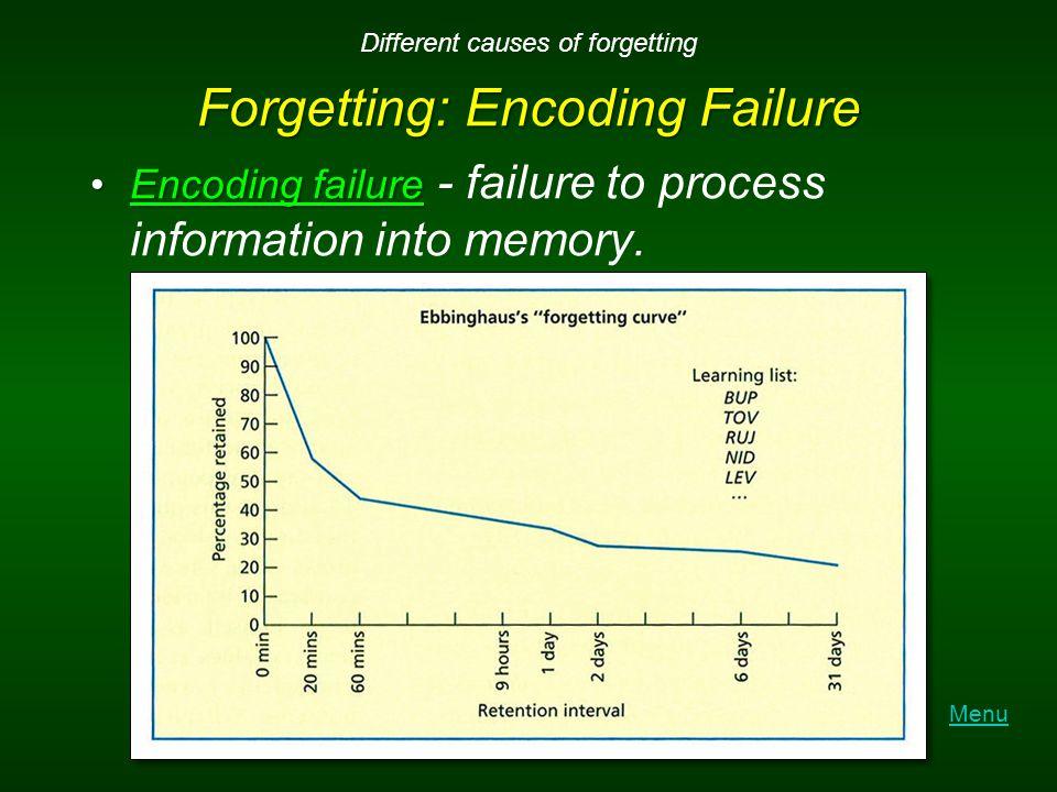 Forgetting: Encoding Failure