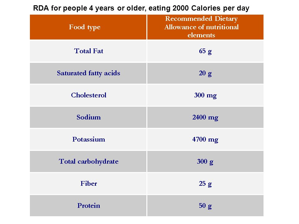 RDA for people 4 years or older, eating 2000 Calories per day